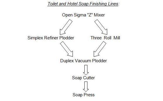 Toilet Soap Finishing Making Production Line